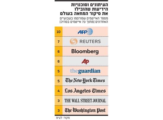 העיתונים וסוכנויות הידיעות שהובילו את סיקור המחאה בעולם